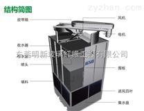 香港明新冷却塔MCC系列(东莞明新玻璃纤维工程有限公司)CTI认证