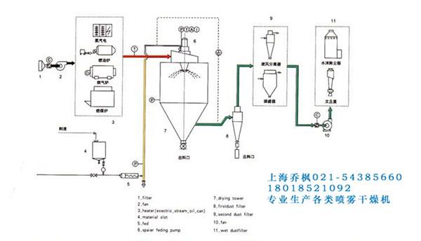 离心喷雾干燥造粒设备生产厂家