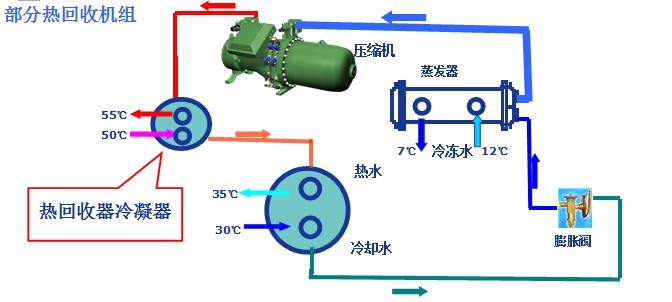 水冷带热回收环保空调机组