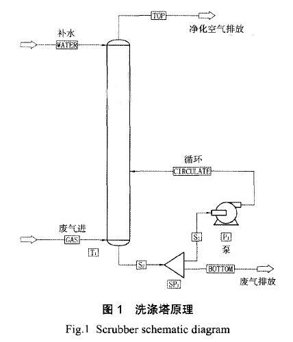医药生产车间废气净化处理技术详解